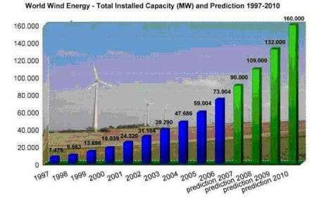 World Wide Wind Power Produced Energy Forecast Mwps